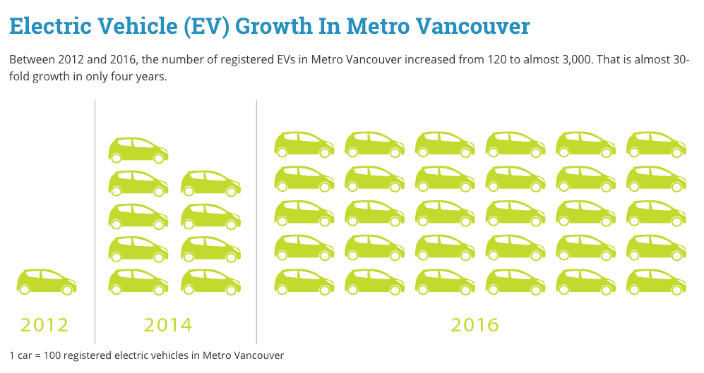 Electric Vehicle (EV) Growth in Metro Vancouver 2012-2016