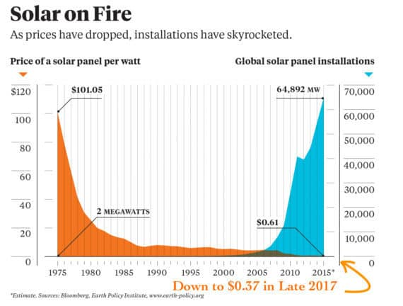 Solar-Panel-Price-Drop-Global-Solar-Installations